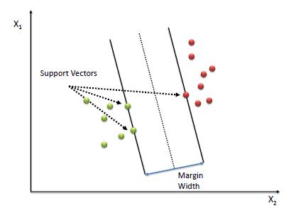 410x293 Support Vector Machine