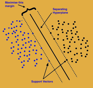 300x283 Support Vector Machines R Main