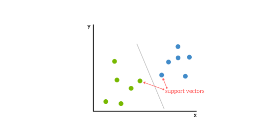 540x270 Support Vector Machines A Simple Explanation
