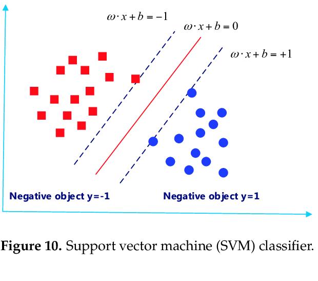 620x547 Support Vector Machine (Svm) Classifier. Download Scientific Diagram