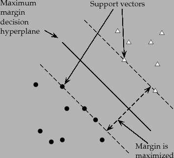 356x323 Support Vector Machines The Linearly Separable Case