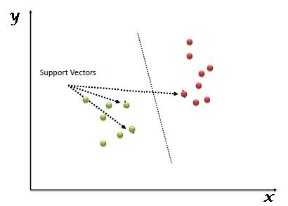 410x293 Understanding Support Vector Machine Algorithm From Examples