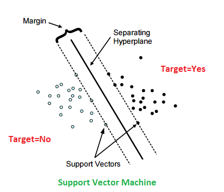 440x377 Building Predictive Model Using Svm And R Dni Institute