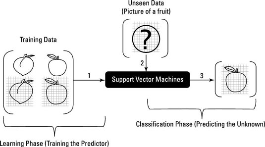 535x297 How Support Vector Machine Predictive Analysis Predicts The Future