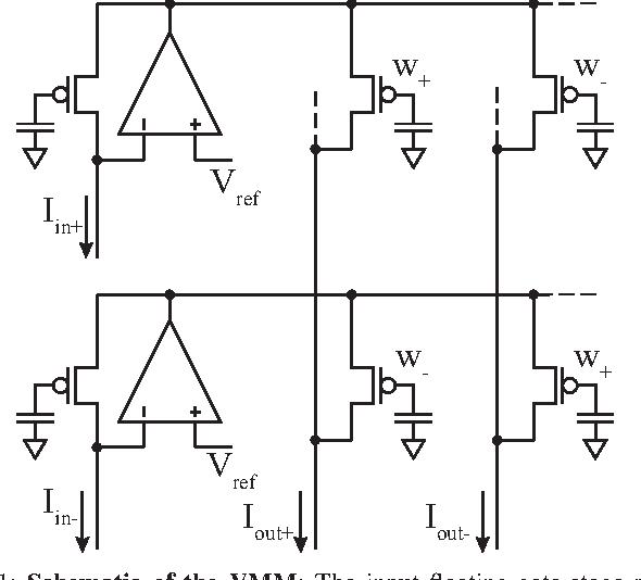590x534 Figure 1 From Vector Matrix Multiplier On Field Programmable