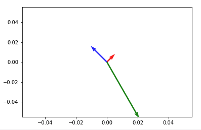 397x258 How To Plot Vectors In Python Using Matplotlib