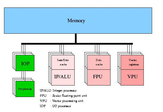 568x389 Vector Processor Block Diagram