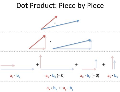 500x384 Vector Calculus Understanding The Dot Product Betterexplained