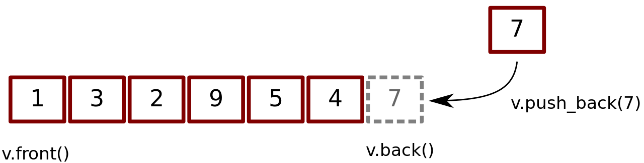 Vector Push