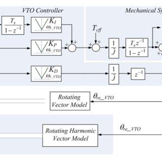 320x320 Quantization Harmonic Decoupling Vector Tracking Observer, [21