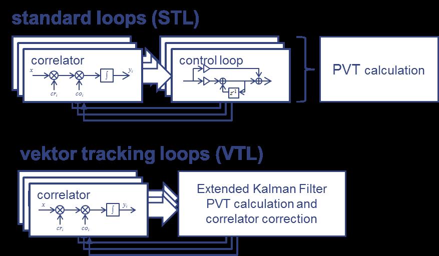 877x512 Vector Tracking Loops (Rwtheecs) Galileo Online Go!