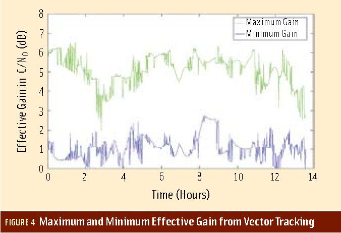 676x462 What Are Vector Tracking Loops , And What Are Their Benefits And