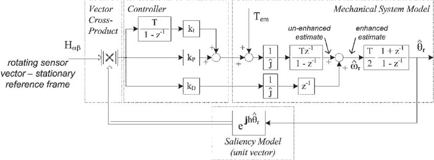 850x314 Discrete Time Vector Tracking Observer. Download Scientific Diagram