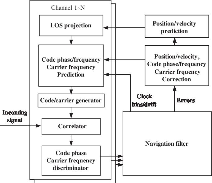 683x588 Flowchart Of Vector Tracking Loop. Download Scientific Diagram