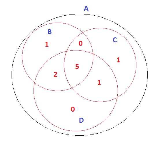 564x514 How To Draw A Venn Diagram Subset By A Main Vector In R