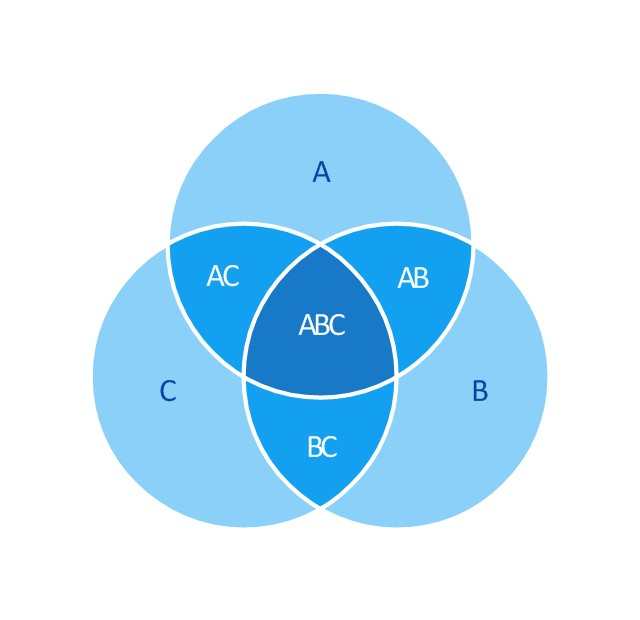 Venn Diagram Vector at GetDrawings.com | Free for personal ... on friend diagram, plot diagram, 3 circle map, relationship circle diagram, venn's diagram, 3 circle template, 3 circle web, 3 circle compare and contrast, overlapping circles diagram, microsoft word diagram, math diagram, market circle diagram, blank vin diagram, vnn diagram, three-ring diagram, college student life diagram, 5 circle diagram, ven diagram, 3 circle chart,