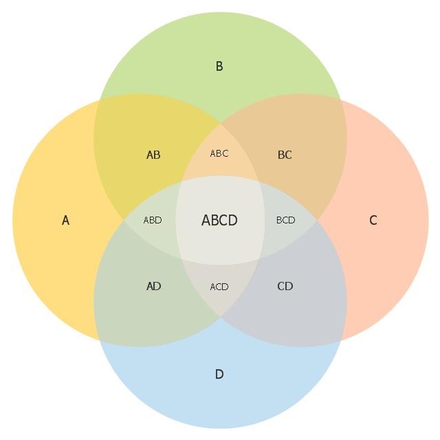 640x640 4 Set Venn Diagram