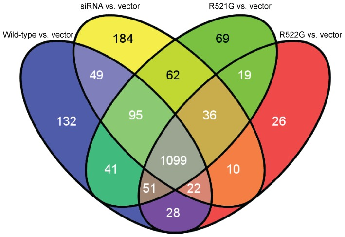 709x486 A Venn Diagram That Compares Our Conditions To The Vector Shows