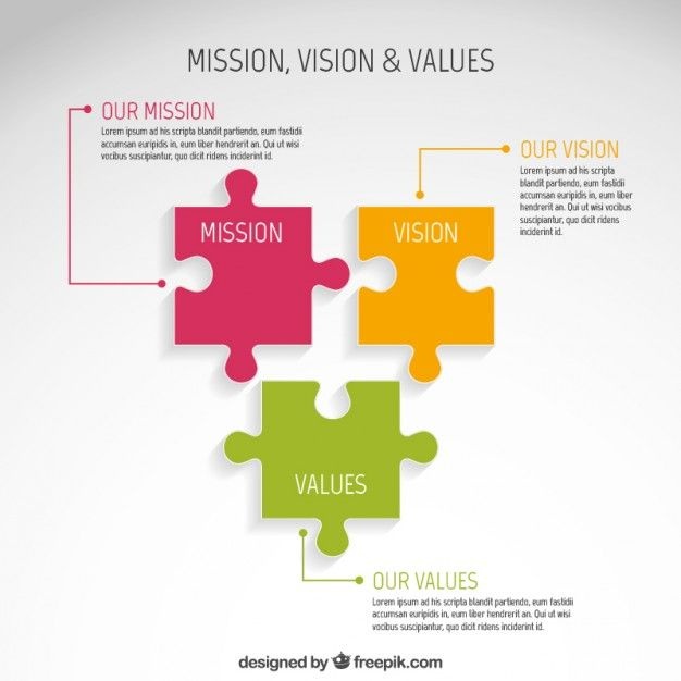 626x626 Mission, Vision And Values Infographic Free Vector Free Vectors