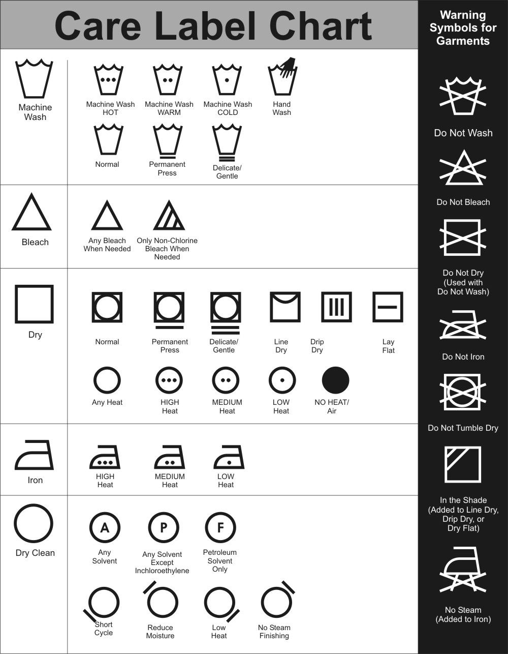 1000x1286 Dry Cleaning Symbols Never Knew There Were So Many Symbols!! Lol