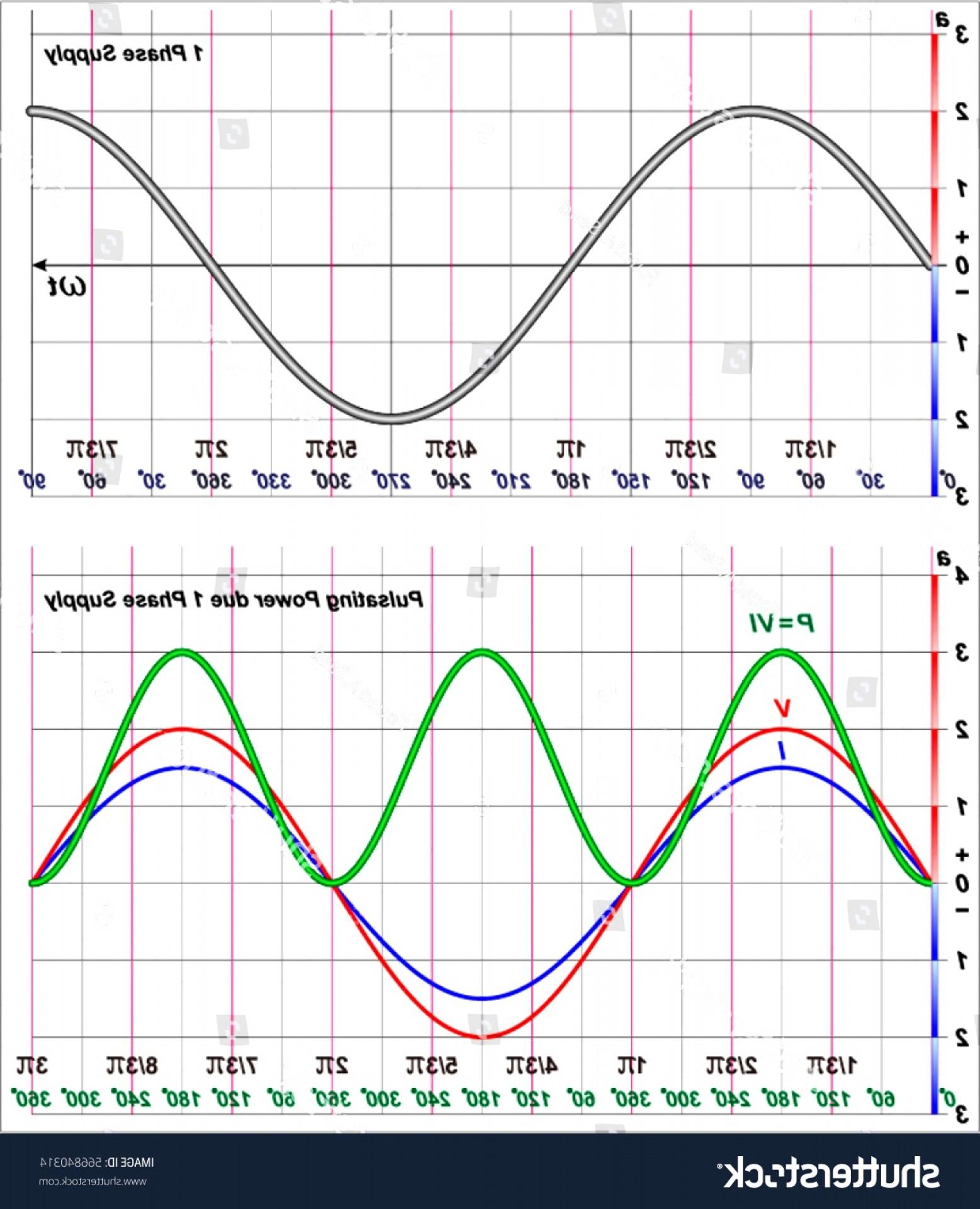 1557x1920 Interesting Single Phase Power Waveform Stock Vector Shutterstock