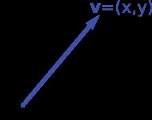 220x173 Scalar (Mathematics)